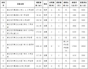 赣州市国锦房地产开发有限公司春江花月等小区五十三宗店面、写字楼公开招租公告