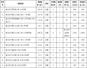 赣州市国锦房地产开发有限公司春江花月等小区六十五宗店面、写字楼公开招租